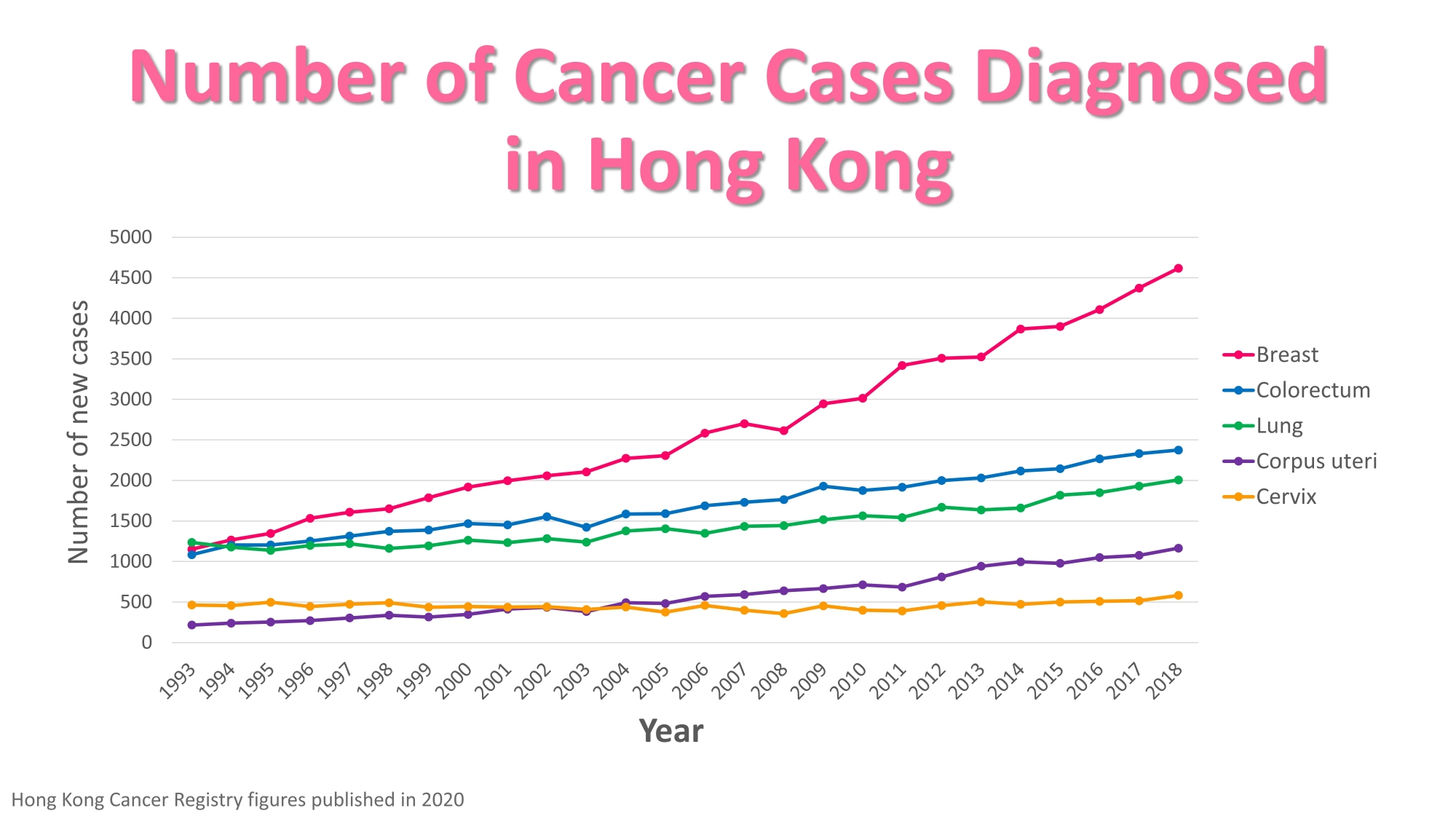 Self Photos / Files - 02. Number of Cancer Cases Diagnosed in Hong Kong