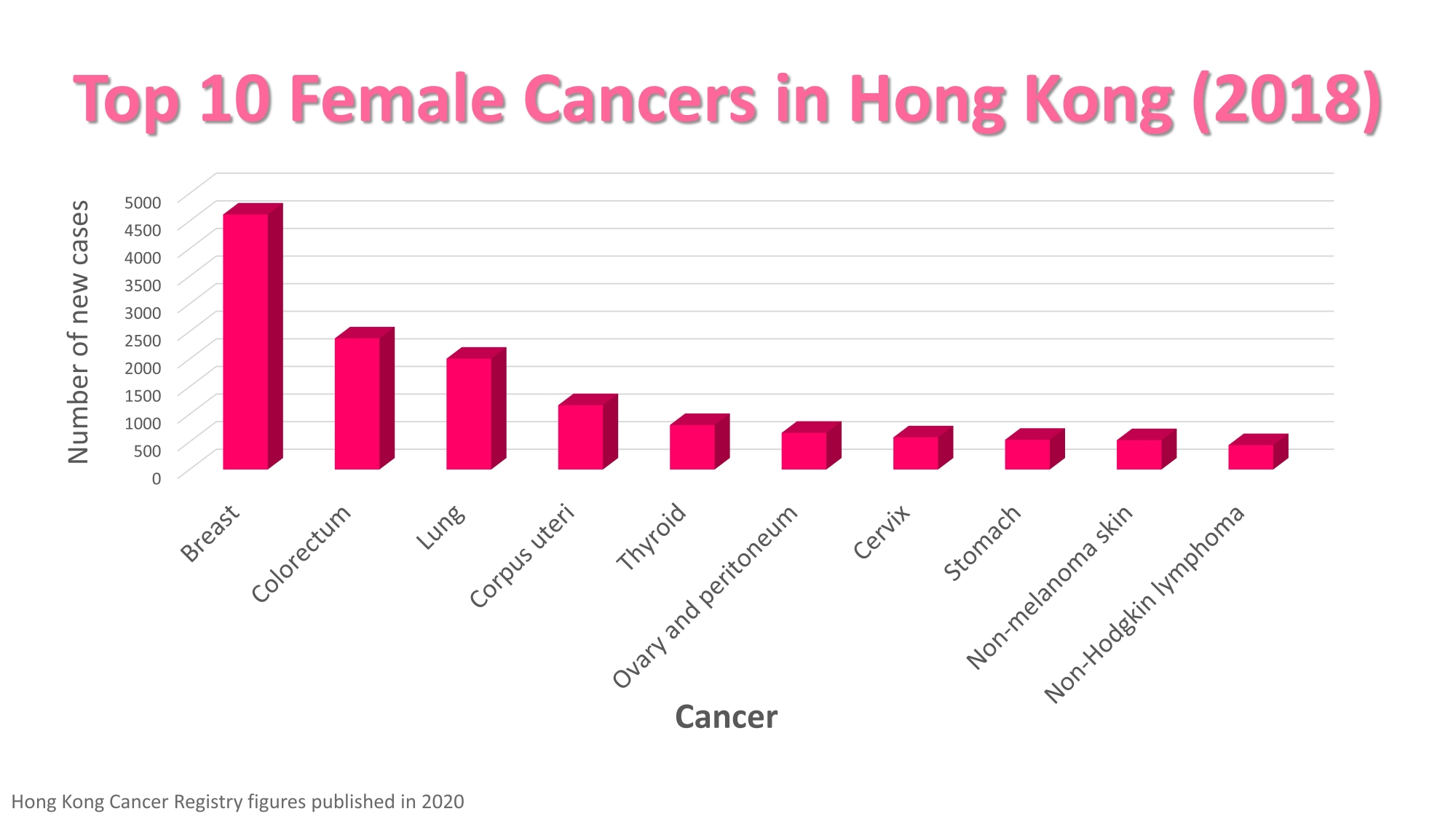 Self Photos / Files - 03. Top 10 Female Cancers in Hong Kong (2018)